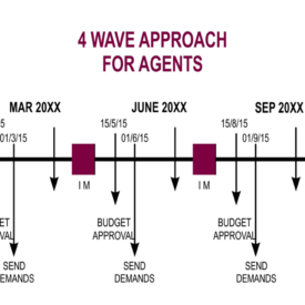 4-Wave-Approach-1Year-Timeline